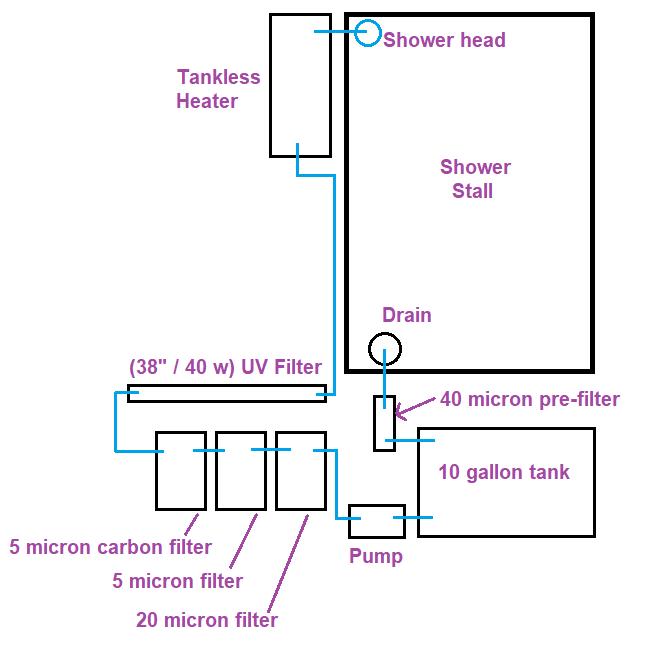 Recirculating System
